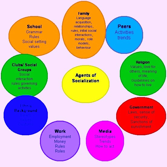 AGENTS OF SOCIALIZATION:The Family The School Peer Groups ...